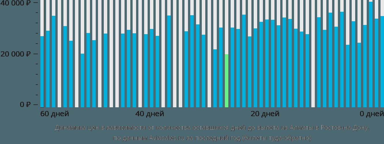 Динамика цен в зависимости от количества оставшихся дней до вылета из Алматы в Ростов-на-Дону