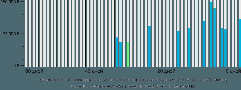 Динамика цен в зависимости от количества оставшихся дней до вылета из Алматы в Сан-Диего