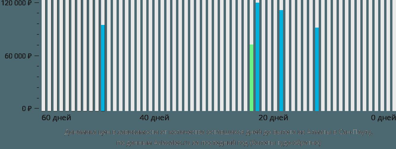 Динамика цен в зависимости от количества оставшихся дней до вылета из Алматы в Сан-Паулу
