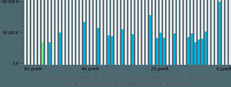 Динамика цен в зависимости от количества оставшихся дней до вылета из Алматы в Сиэтл