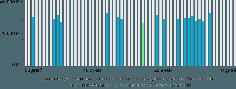 Динамика цен в зависимости от количества оставшихся дней до вылета из Алматы в Сургут