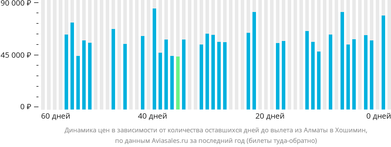 Динамика цен в зависимости от количества оставшихся дней до вылета из Алматы в Хошимин