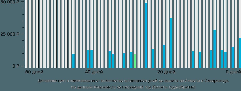 Динамика цен в зависимости от количества оставшихся дней до вылета из Алматы в Самарканда