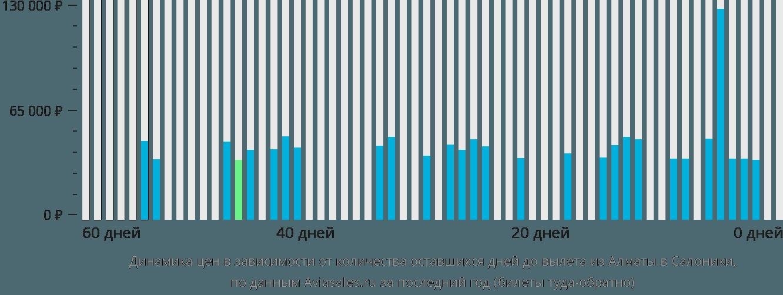 Динамика цен в зависимости от количества оставшихся дней до вылета из Алматы в Салоники