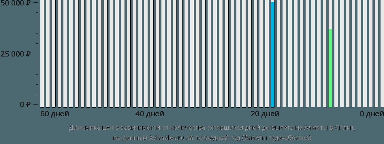 Динамика цен в зависимости от количества оставшихся дней до вылета из Алматы в Сплит