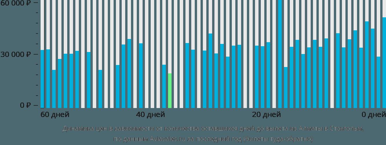 Динамика цен в зависимости от количества оставшихся дней до вылета из Алматы в Стокгольм