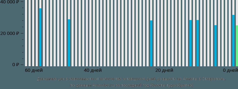 Динамика цен в зависимости от количества оставшихся дней до вылета из Алматы в Ставрополь