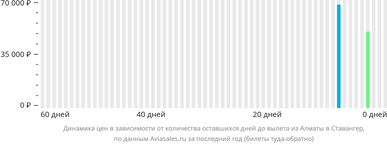 Динамика цен в зависимости от количества оставшихся дней до вылета из Алматы в Ставангер