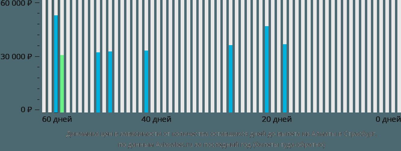 Динамика цен в зависимости от количества оставшихся дней до вылета из Алматы в Страсбург