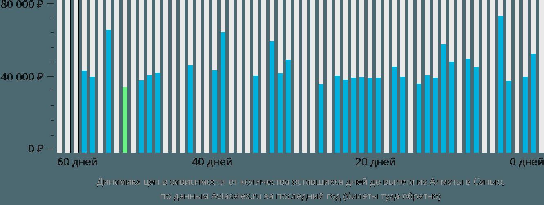 Динамика цен в зависимости от количества оставшихся дней до вылета из Алматы в Санью
