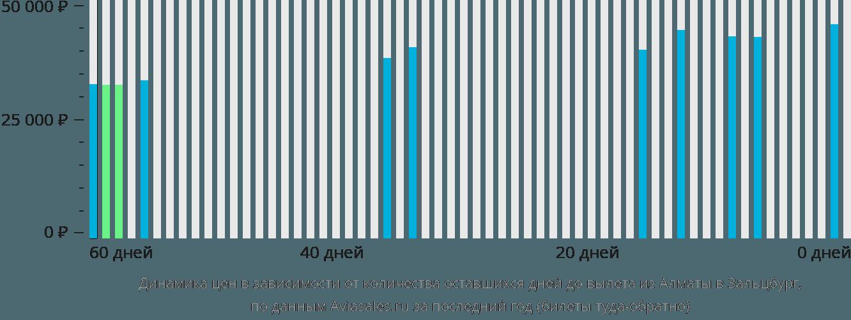 Динамика цен в зависимости от количества оставшихся дней до вылета из Алматы в Зальцбург