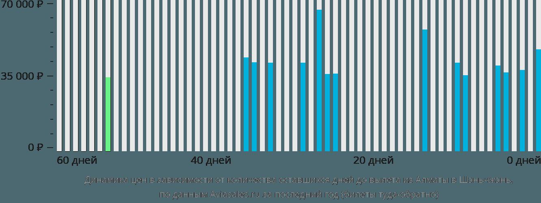 Динамика цен в зависимости от количества оставшихся дней до вылета из Алматы в Шэньчжэнь