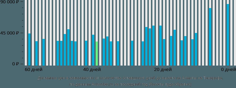Динамика цен в зависимости от количества оставшихся дней до вылета из Алматы на Тенерифе