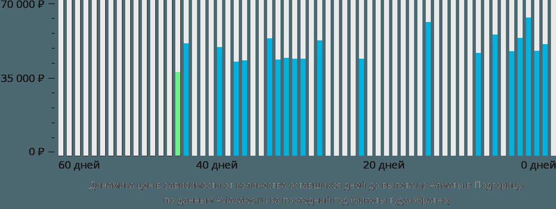 Динамика цен в зависимости от количества оставшихся дней до вылета из Алматы в Подгорицу