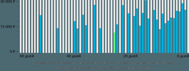 Динамика цен в зависимости от количества оставшихся дней до вылета из Алматы в Тюмень