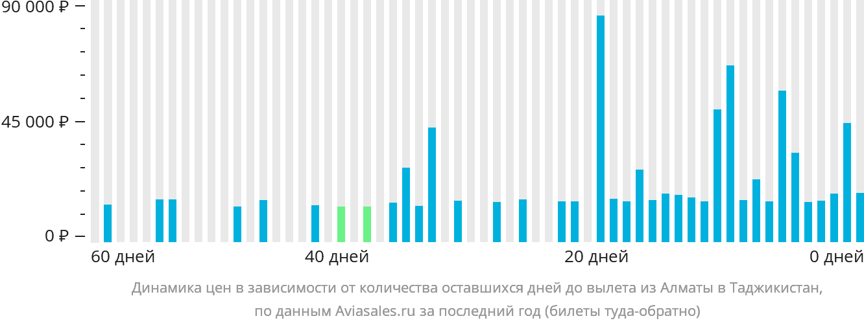 Динамика цен в зависимости от количества оставшихся дней до вылета из Алматы в Таджикистан