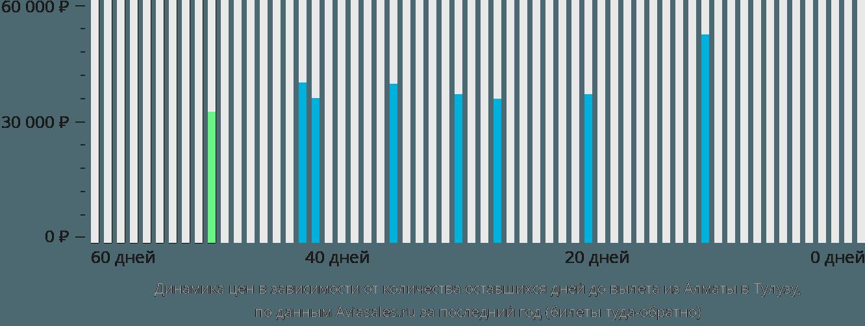 Динамика цен в зависимости от количества оставшихся дней до вылета из Алматы в Тулузу