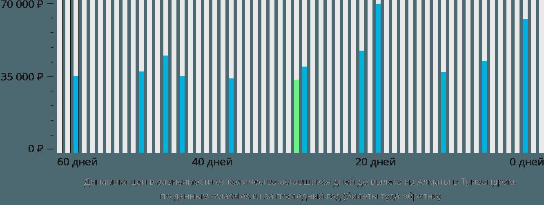 Динамика цен в зависимости от количества оставшихся дней до вылета из Алматы в Тривандрам