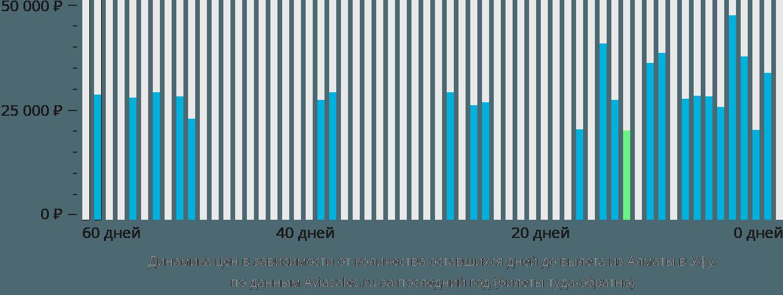 Динамика цен в зависимости от количества оставшихся дней до вылета из Алматы в Уфу
