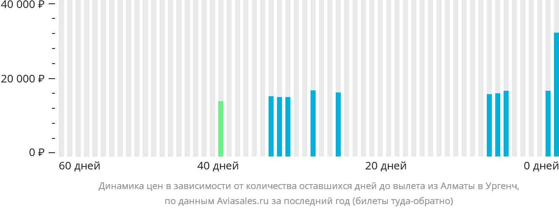 Динамика цен в зависимости от количества оставшихся дней до вылета из Алматы в Ургенч