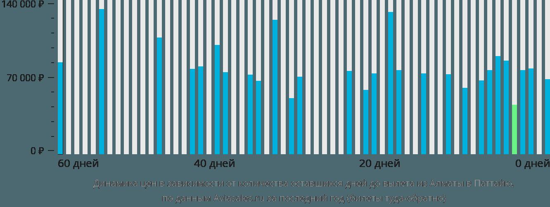 Динамика цен в зависимости от количества оставшихся дней до вылета из Алматы в Паттайю