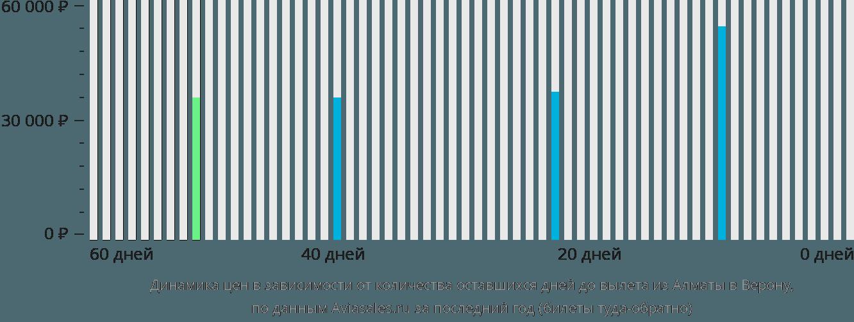 Динамика цен в зависимости от количества оставшихся дней до вылета из Алматы в Верону