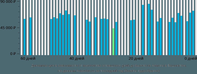 Динамика цен в зависимости от количества оставшихся дней до вылета из Алматы в Вашингтон