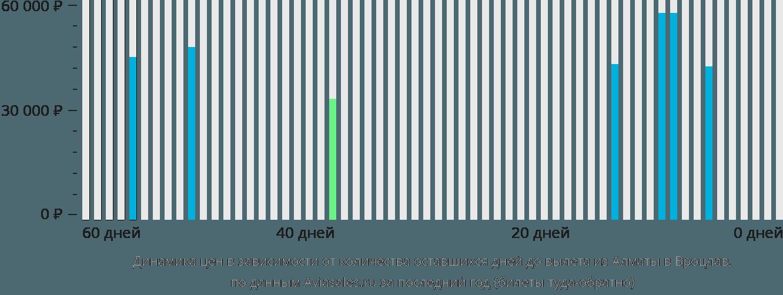 Динамика цен в зависимости от количества оставшихся дней до вылета из Алматы в Вроцлав