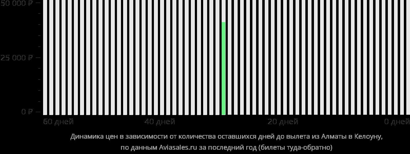 Динамика цен в зависимости от количества оставшихся дней до вылета из Алматы в Келоуну