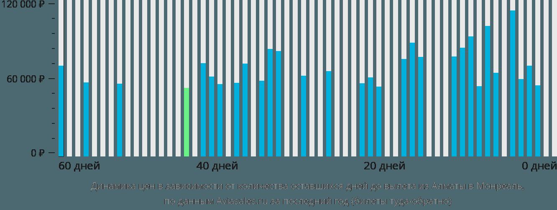 Динамика цен в зависимости от количества оставшихся дней до вылета из Алматы в Монреаль