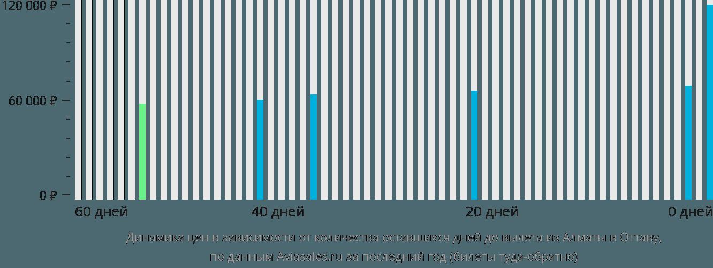 Динамика цен в зависимости от количества оставшихся дней до вылета из Алматы в Оттаву