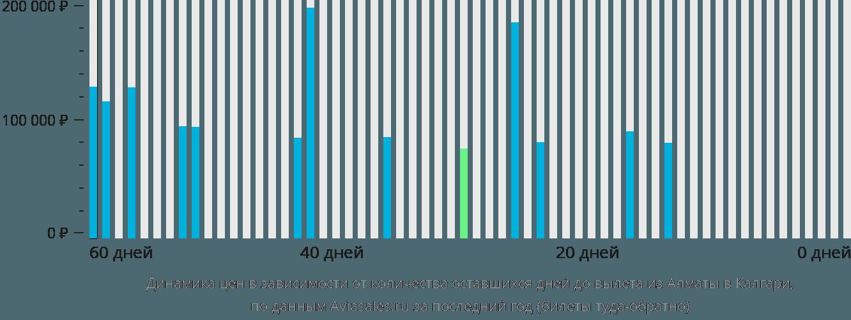 Динамика цен в зависимости от количества оставшихся дней до вылета из Алматы в Калгари