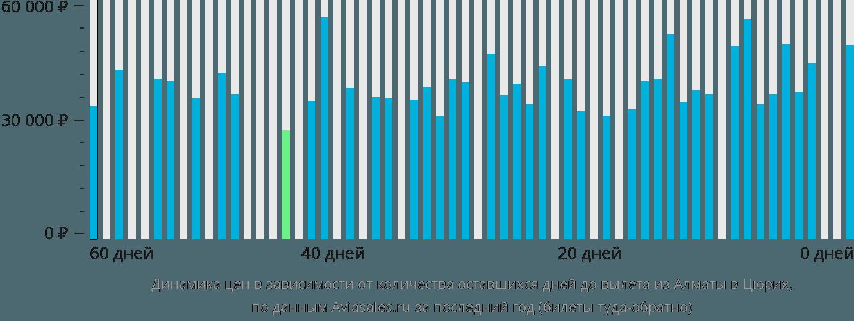 Динамика цен в зависимости от количества оставшихся дней до вылета из Алматы в Цюрих