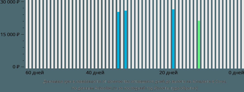 Динамика цен в зависимости от количества оставшихся дней до вылета из Аликанте в Сочи
