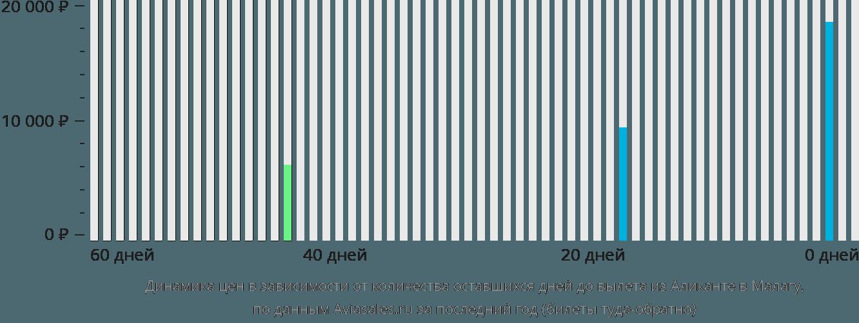 Динамика цен в зависимости от количества оставшихся дней до вылета из Аликанте в Малагу