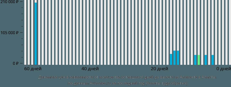 Динамика цен в зависимости от количества оставшихся дней до вылета из Аликанте в Алматы