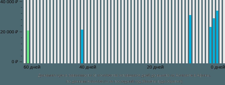 Динамика цен в зависимости от количества оставшихся дней до вылета из Аликанте в Афины
