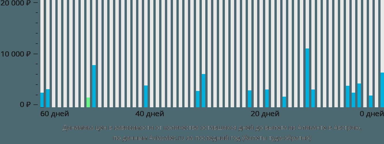 Динамика цен в зависимости от количества оставшихся дней до вылета из Аликанте в Австрию