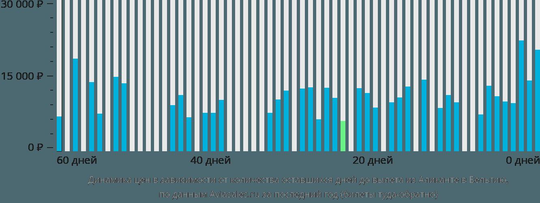 Динамика цен в зависимости от количества оставшихся дней до вылета из Аликанте в Бельгию