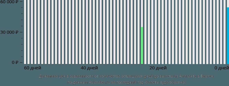Динамика цен в зависимости от количества оставшихся дней до вылета из Аликанте в Берген