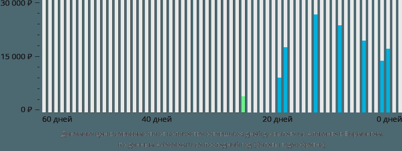 Динамика цен в зависимости от количества оставшихся дней до вылета из Аликанте в Бирмингем