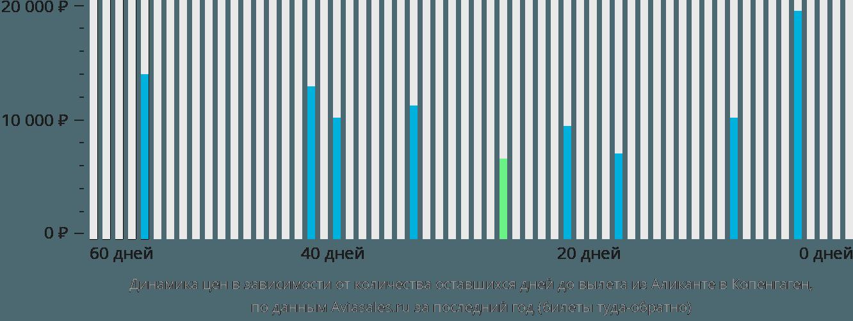 Динамика цен в зависимости от количества оставшихся дней до вылета из Аликанте в Копенгаген