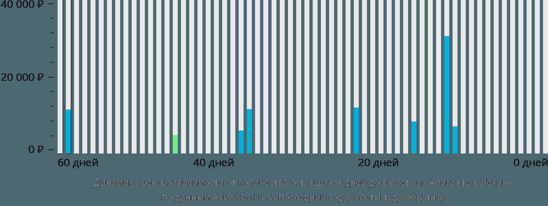 Динамика цен в зависимости от количества оставшихся дней до вылета из Аликанте в Чехию