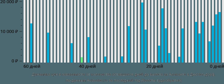 Динамика цен в зависимости от количества оставшихся дней до вылета из Аликанте в Дюссельдорф