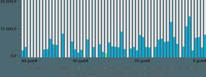 Динамика цен в зависимости от количества оставшихся дней до вылета из Аликанте в Великобританию