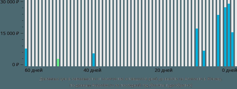 Динамика цен в зависимости от количества оставшихся дней до вылета из Аликанте в Женеву