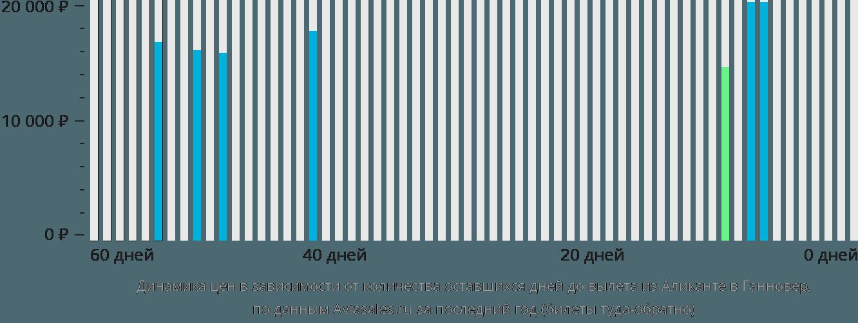 Динамика цен в зависимости от количества оставшихся дней до вылета из Аликанте в Ганновер