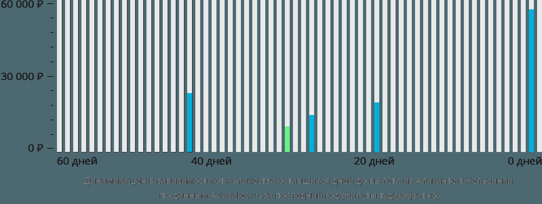 Динамика цен в зависимости от количества оставшихся дней до вылета из Аликанте в Хельсинки