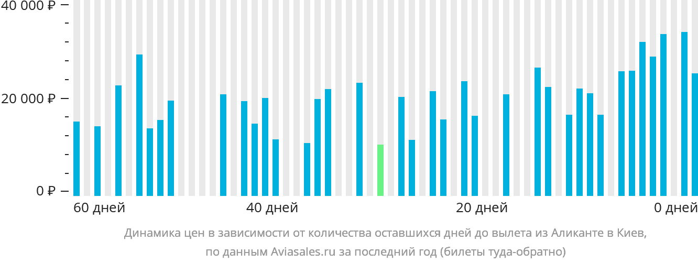 Динамика цен в зависимости от количества оставшихся дней до вылета из Аликанте в Киев