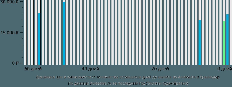 Динамика цен в зависимости от количества оставшихся дней до вылета из Аликанте в Краснодар